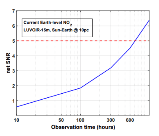 For a Sun-Earth type system 10 parsecs away, the LUVOIR telescope would need 400 hours of observing time to detect Earth-level NO2 levels above the signal-to-noise ratio (SNR). Image Credit: Kopparapu et al., 2021.