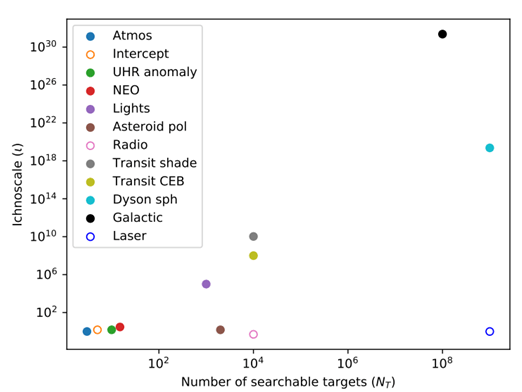 Graph of the Ichnoscale for the 12 different proposed projects in the paper.  The y-axis is the calculated ichnoscale and the x-axis is the number of possible observation targets.