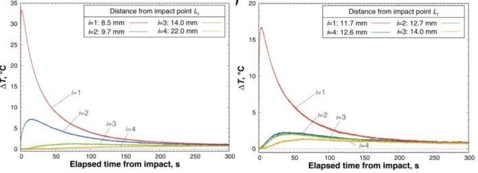 बाईं ओर का ग्राफ 1.7?km?s?1 पर यात्रा कर रहे पॉली कार्बोनेट प्रोजेक्टाइल से प्रभाव परिणाम दिखाता है।  दाईं ओर का ग्राफ 4.3?km?s?1 पर यात्रा कर रहे एक एल्यूमीनियम प्रक्षेप्य से प्रभाव के परिणाम दिखाता है।  छवि क्रेडिट: यासुई एट अल 2021।