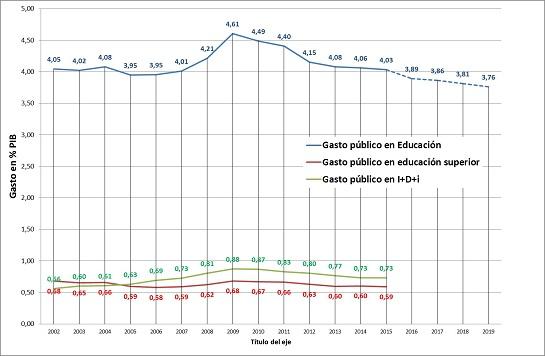 evolucion-gasto-publico-en-educacion_def