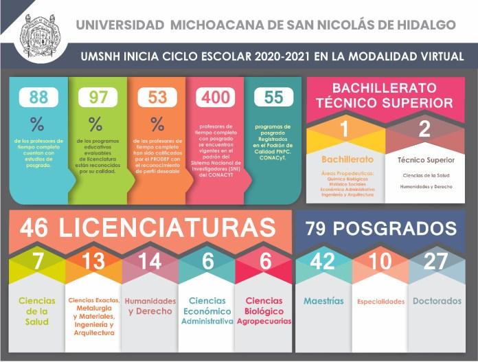 UMSNH en cifras académicas