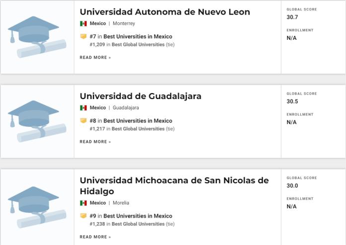 La séptima clasificación anual de U.S.News & World Report Best Global Universities en su edición 2020, dio a conocer las 10 mejores universidades en México, situando a la Universidad Michoacana de San Nicolás de Hidalgo en el puesto número nueve.