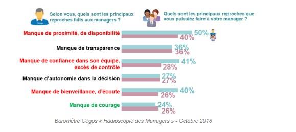 Radioscopie des managers - 2