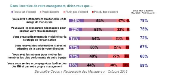 Radioscopie des managers
