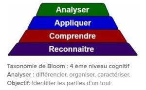 taxonomie-bloom-quatrieme-niveau