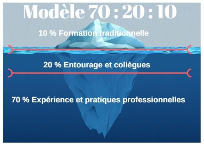 modele-70-20-10