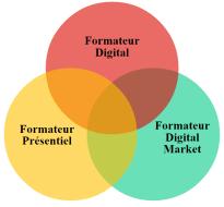 formateur-digital-market