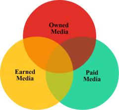 modele POEM Paid Owned Earned Media