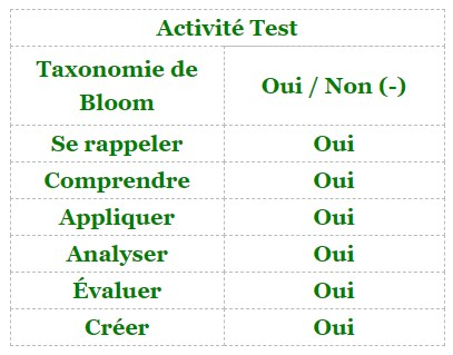 Moodle - activité Test et taxonomie de Bloom