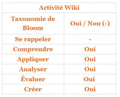 Moodle - activité Wiki et taxonomie de Bloom