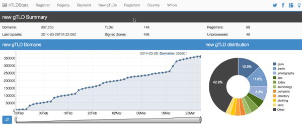 Distribución registro de nuevos dominios gTLD