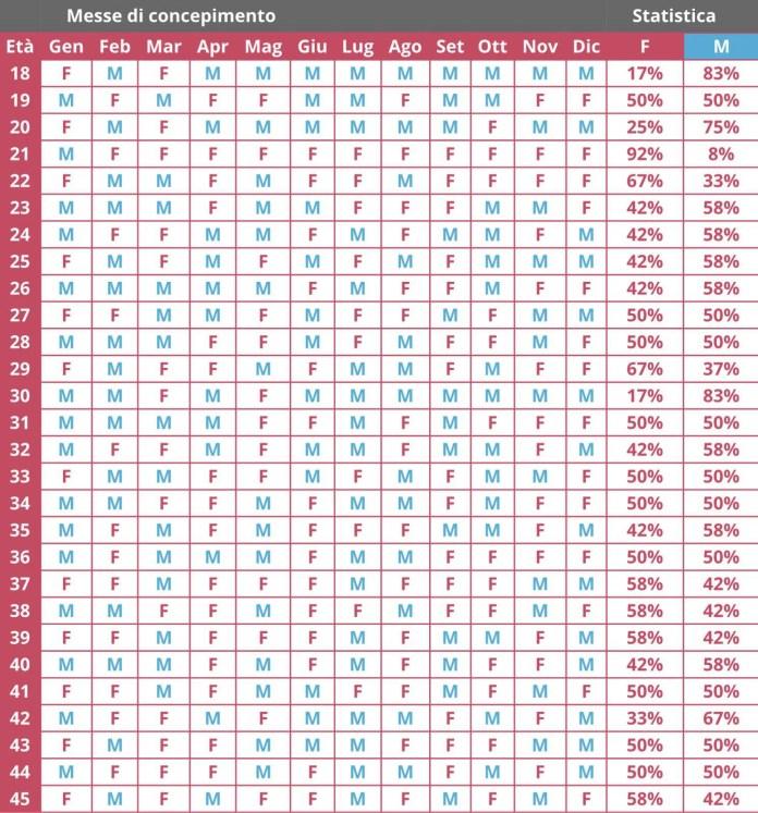 Calendario cinese gravidanza