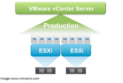 vCenter Server - Overview