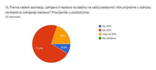 online nastava_4