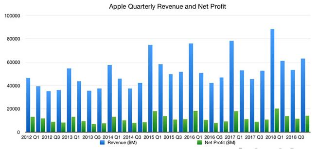Apple -revenue