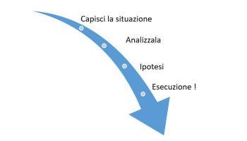 Risoluzione problemi secondo Problem Solving 101