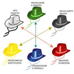 6 cappelli per pensare di Edward De Bono
