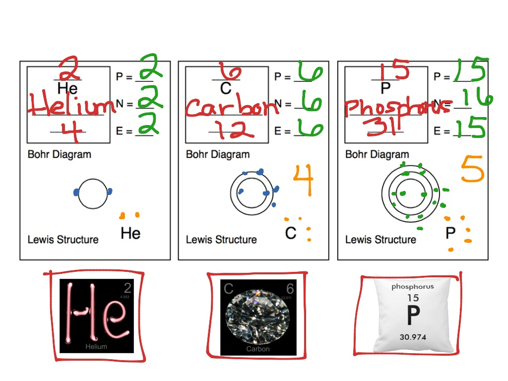 Bohr Model And Lewis Structure Worksheets