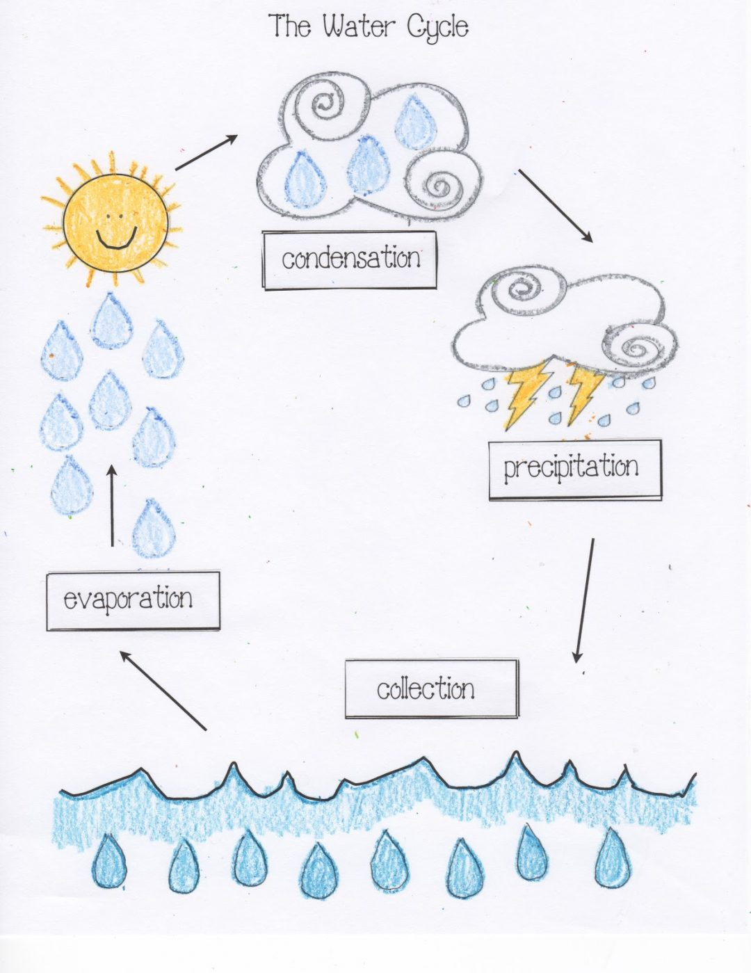 Water Cycle Worksheets 2nd Grade