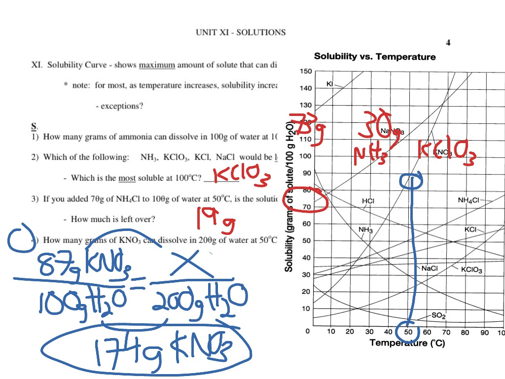 Solubility Curve Practice Problems Worksheets 1