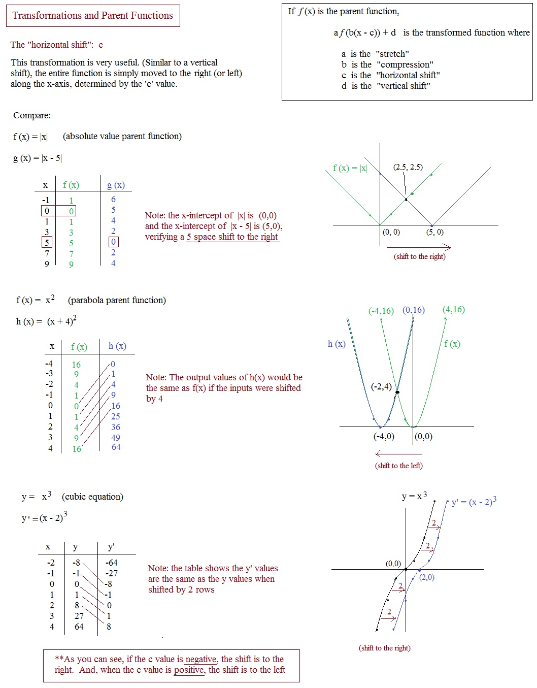Algebra 2 4 1 Quadratic Functions And Transformations