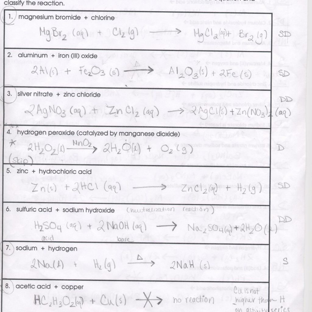 Predicting Solubility Worksheet
