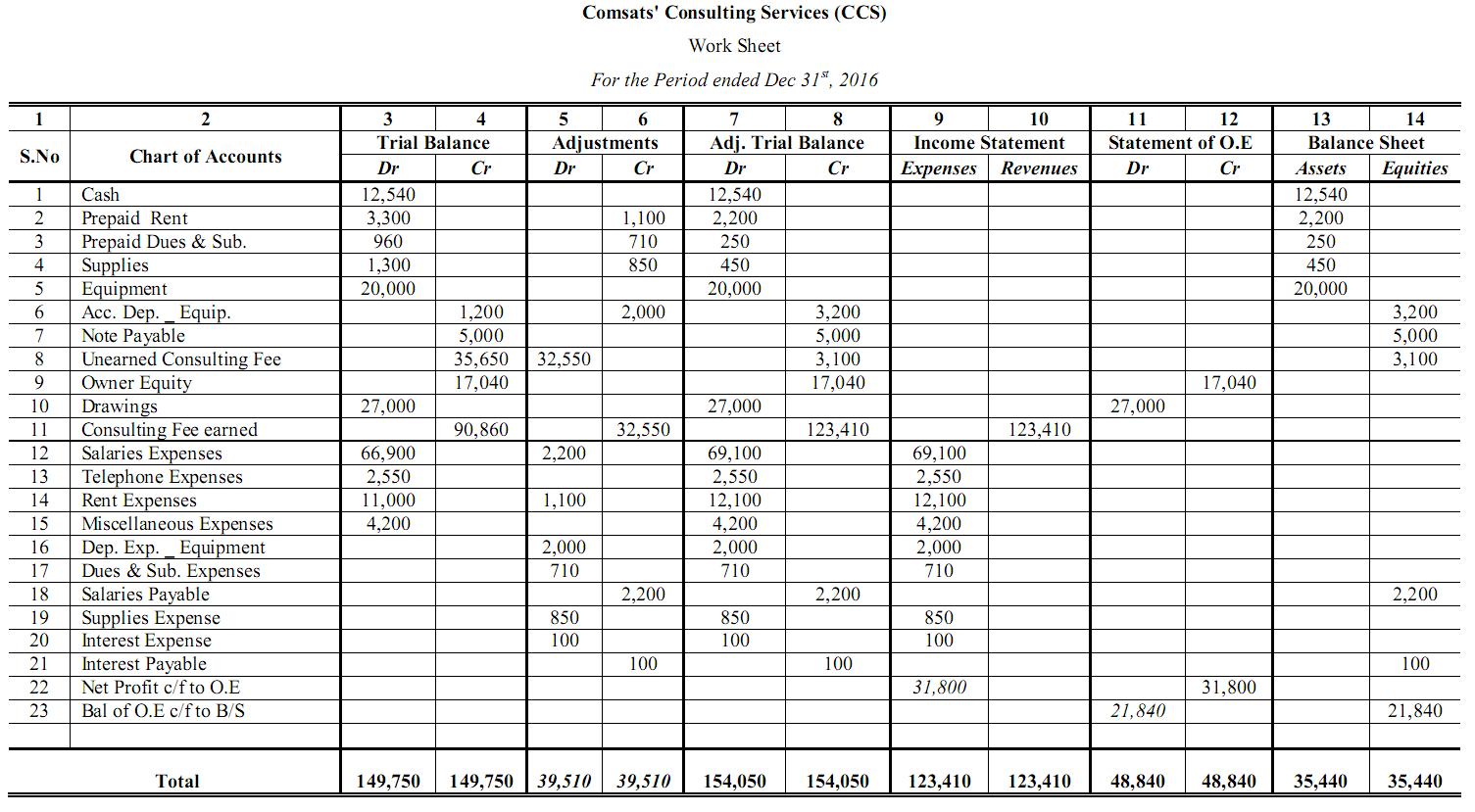 12 Column Worksheets Accounting