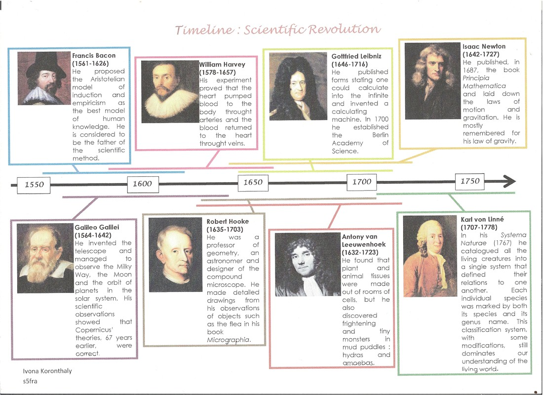 Scientific Revolution Worksheets