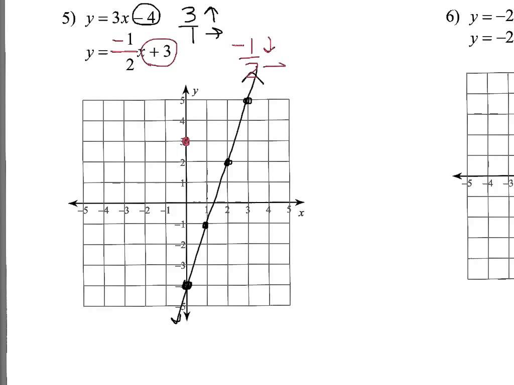 Solving Systems Of Equations By Graphing Worksheets Answers