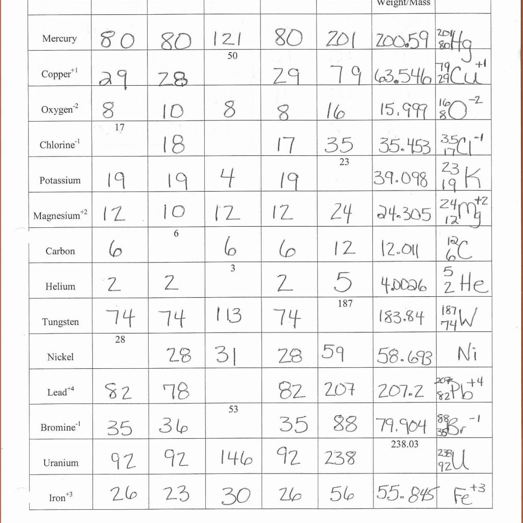 Chemistry Atomic Structure Worksheet Answers Worksheets