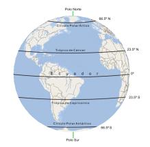 Círculo Polar Ártico y Antártico