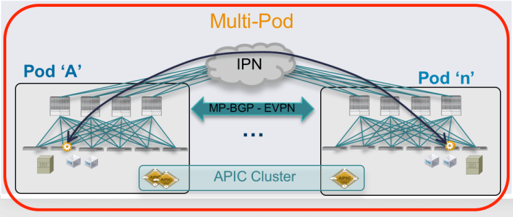 ACI Multi-Pod Caveats and Considerations -