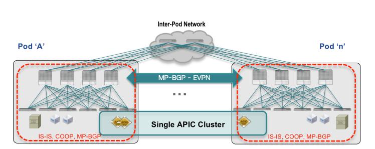 ACI Multi-Pod Caveats and Considerations -
