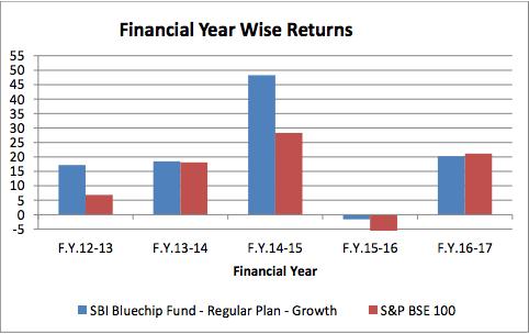 SBI Bluechip fund - FY wise performance