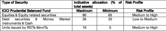 ICICI Pru Balanced Fund - Asset Allocation