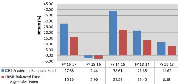 ICICI Pru Balanced Fund - scheme performance