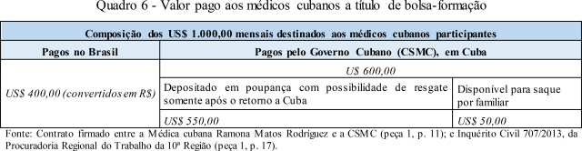 Payments from Cuba to its workers abroad