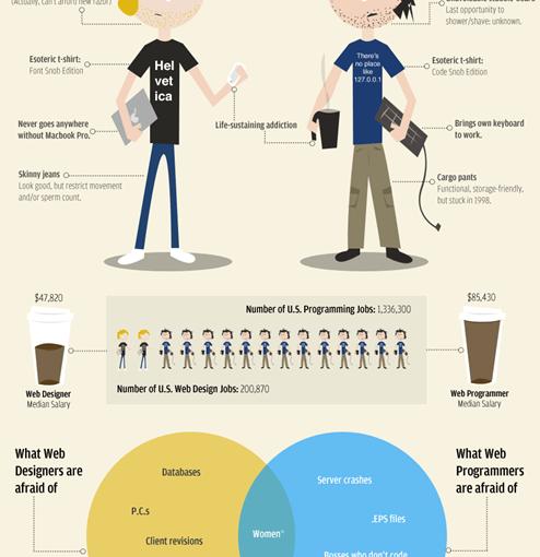 Diseñadores web vs Desarrolladores web