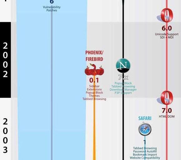La historia de los navegadores web