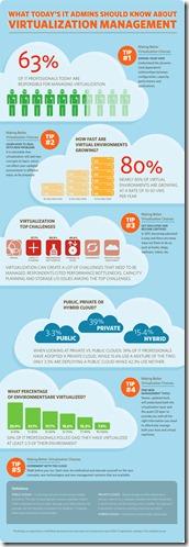 virtualization-infographic-unpocogeek.com