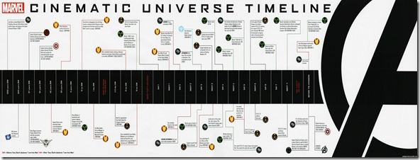 marvel movies timeline until avengers - unpocogeek.com