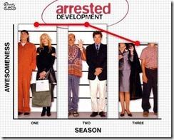 arrested development quality - unpocogeek.com