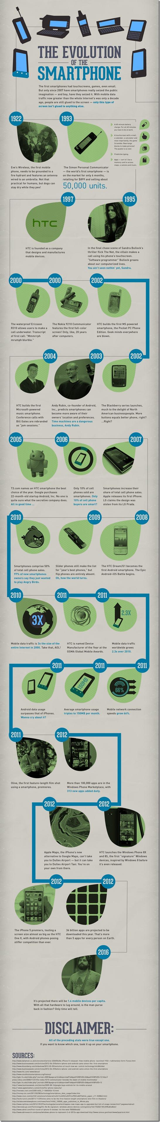 the evolution of smartphone - unpocogeek.com