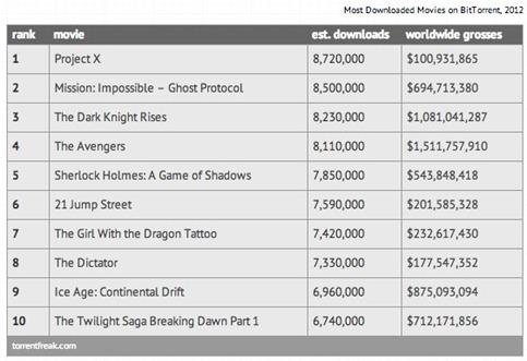 Las películas más pirateadas del 2012