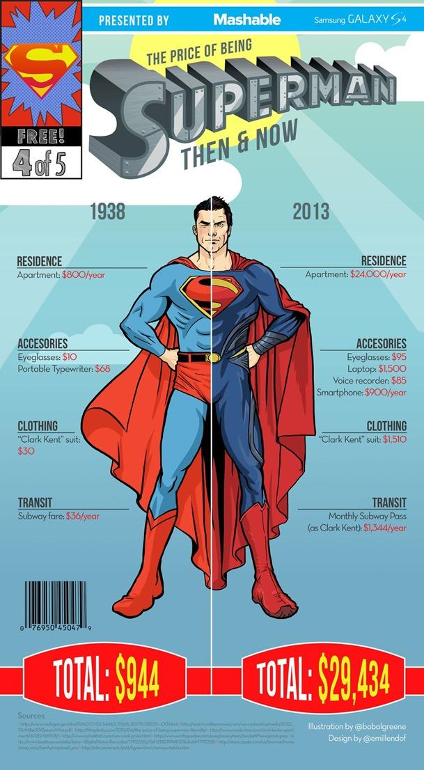 los costos de ser superman - unpocogeek.com