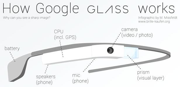 google glass como funcionan -f- unpocogeek.com.jpg