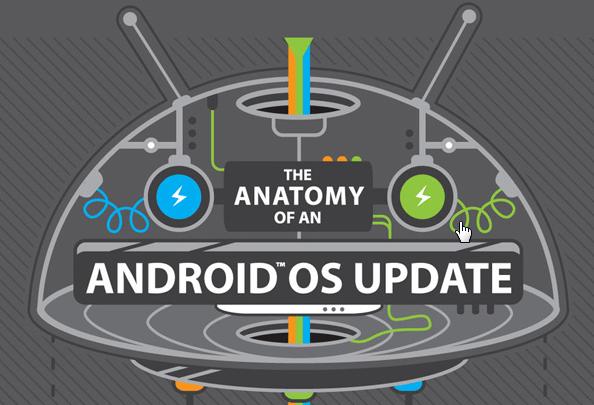 La tardanza de las actualizaciones de Android para nuestro smartphone