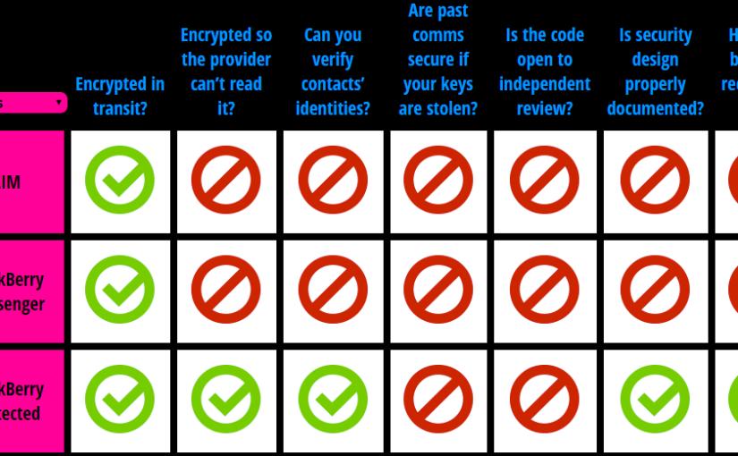 La seguridad en nuestras aplicaciones de mensajeria