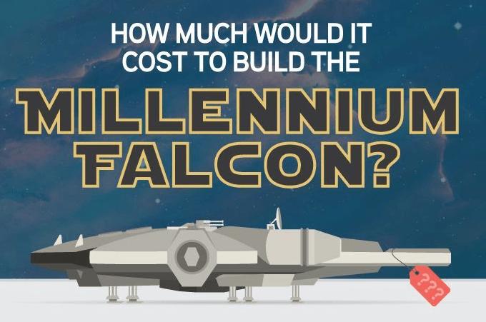 ¿Cuanto costaría fabricar el Halcón milenario de Star Wars?