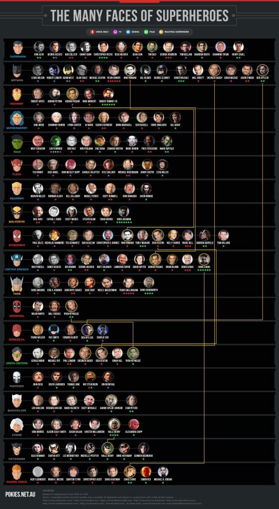 Actores que han personificado a súper héroes unpocogeek.com